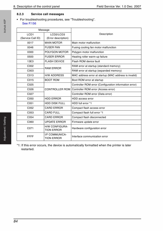 konica minolta 40p service manual manuals library for free rh 4free  articles com Konica Minolta Printers Konica Minolta Bizhub C353